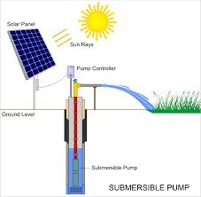 Bombas para Agua Solares